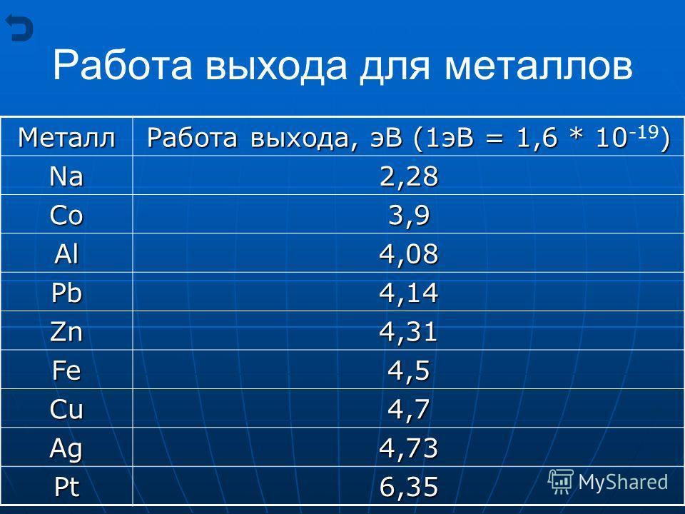Работа выхода для металлов Металл Работа выхода, эВ (1эВ = 1,6 * 10) Работа выхода, эВ (1эВ = 1,6 * 10 -19 ) Na 2,28 Co3,9 Al4,08 Pb4,14 Zn4,31 Fe4,5 Cu4,7 Ag4,73 Pt6,35
