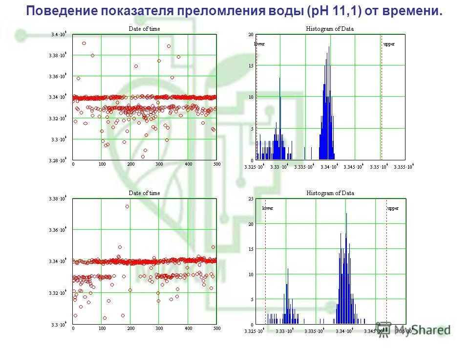 Поведение показателя преломления воды (рН 11,1) от времени.
