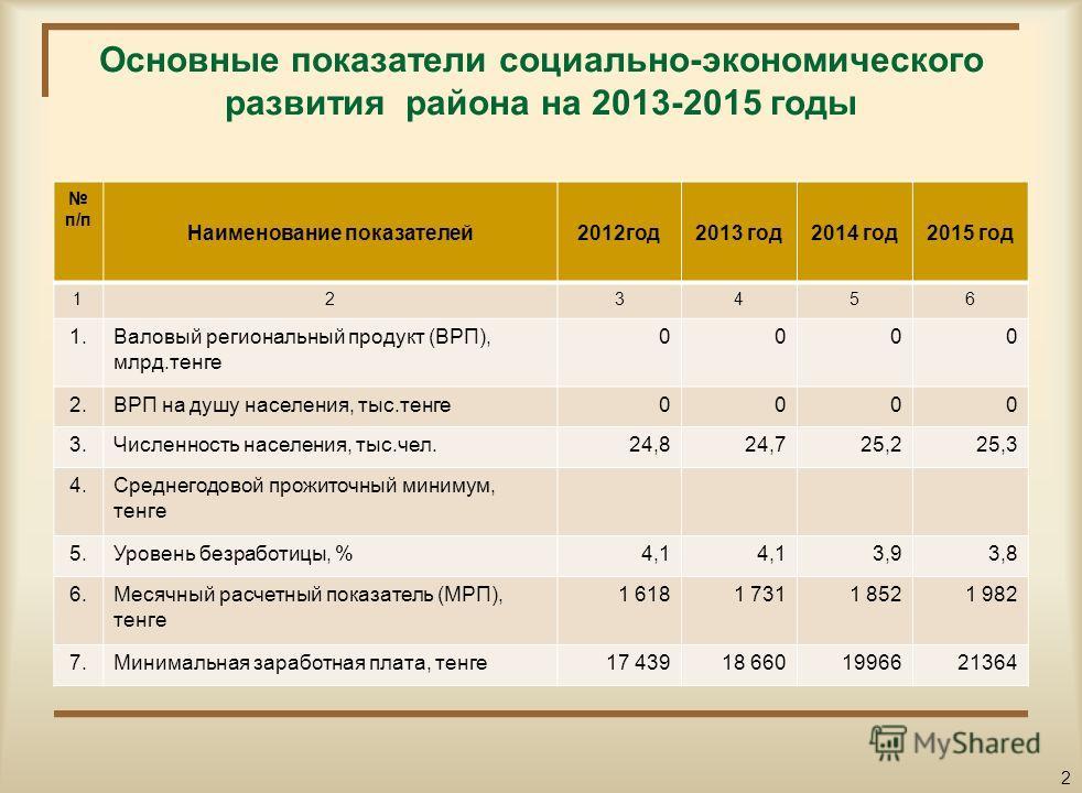 Уважаемые посетители сайта! Вашему вниманию представлен гражданский бюджет на 2013 2015 годы, который содержит информацию об основных показателях районного бюджета, параметрах его формирования и направлениях расходования бюджетных средств. Данный док