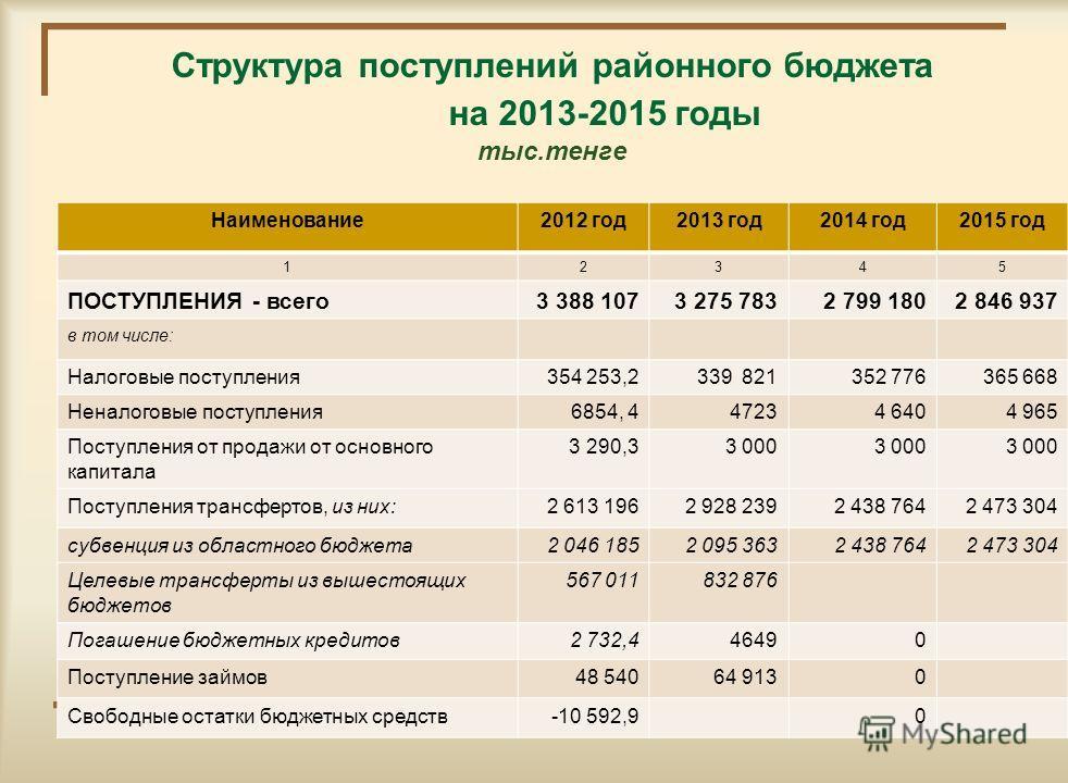 Основные показатели социально-экономического развития района на 2013-2015 годы п/п Наименование показателей2012год2013 год2014 год2015 год 123456 1.Валовый региональный продукт (ВРП), млрд.тенге 0000 2.ВРП на душу населения, тыс.тенге0000 3.Численнос