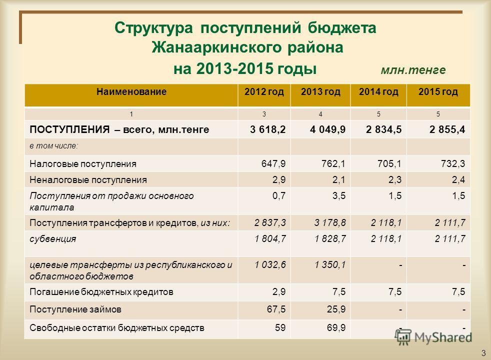 Основные показатели социально-экономического развития района на 2013-2015 годы п/п Наименование показателей2012 год2013 год2014 год2015 год 124566 1.Валовый региональный продукт (ВРП), млрд.тенге 35,736,336,737,0 2.ВРП на душу населения, тыс.тенге1,1