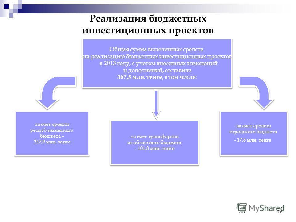 Общая сумма выделенных средств на реализацию бюджетных инвестиционных проектов в 2013 году, с учетом внесенных изменений и дополнений, составила 367,5 млн. тенге, в том числе: Общая сумма выделенных средств на реализацию бюджетных инвестиционных прое