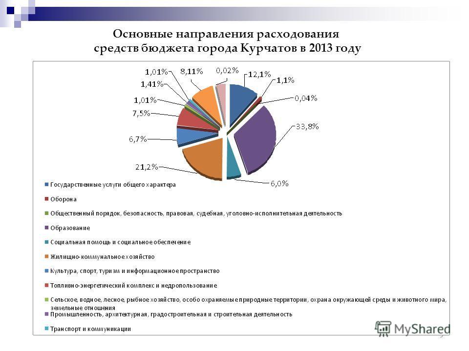 9 Основные направления расходования средств бюджета города Курчатов в 2013 году
