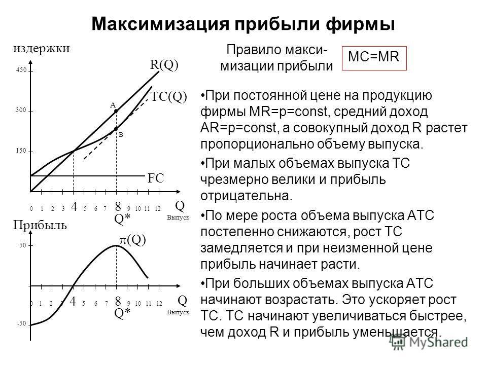 При постоянной цене на продукцию фирмы MR=p=const, средний доход AR=p=const, а совокупный доход R растет пропорционально объему выпуска. При малых объемах выпуска TC чрезмерно велики и прибыль отрицательна. По мере роста объема выпуска ATC постепенно