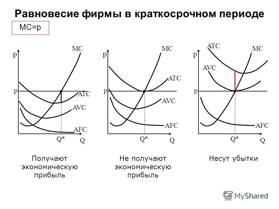 Равновесие фирмы в краткосрочном периоде p Q AFC AVC ATC MC p Q*Q* p Q AFC AVC ATC MC p Q*Q* p Q AFC AVC ATC MC p Q*Q* Получают экономическую прибыль Не получают экономическую прибыль Несут убытки MC=p