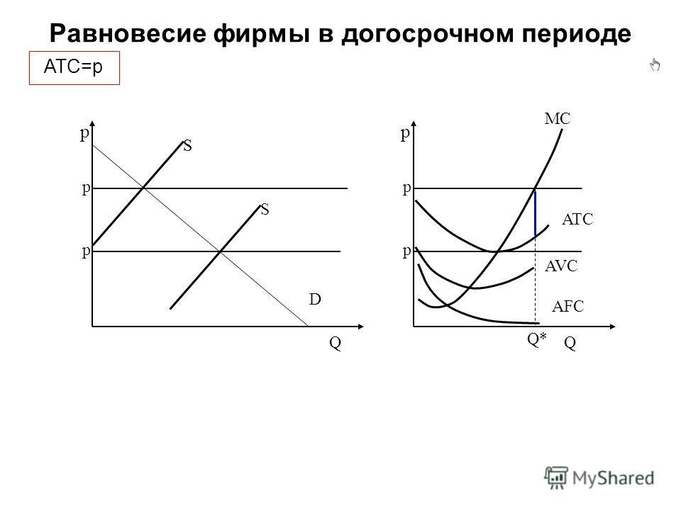 Q*Q* Равновесие фирмы в догосрочном периоде p Q AFC AVC ATC MC АТC=p p Q pp D S pp S S