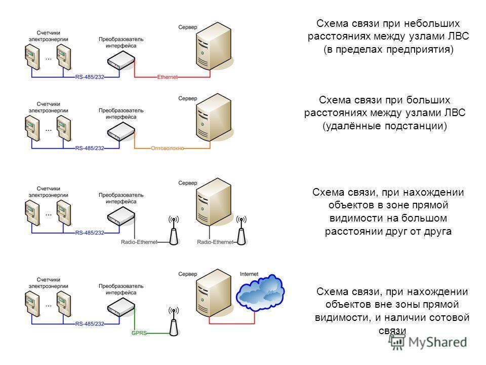 Схема связи при небольших расстояниях между узлами ЛВС (в пределах предприятия) Схема связи при больших расстояниях между узлами ЛВС (удалённые подстанции) Схема связи, при нахождении объектов в зоне прямой видимости на большом расстоянии друг от дру