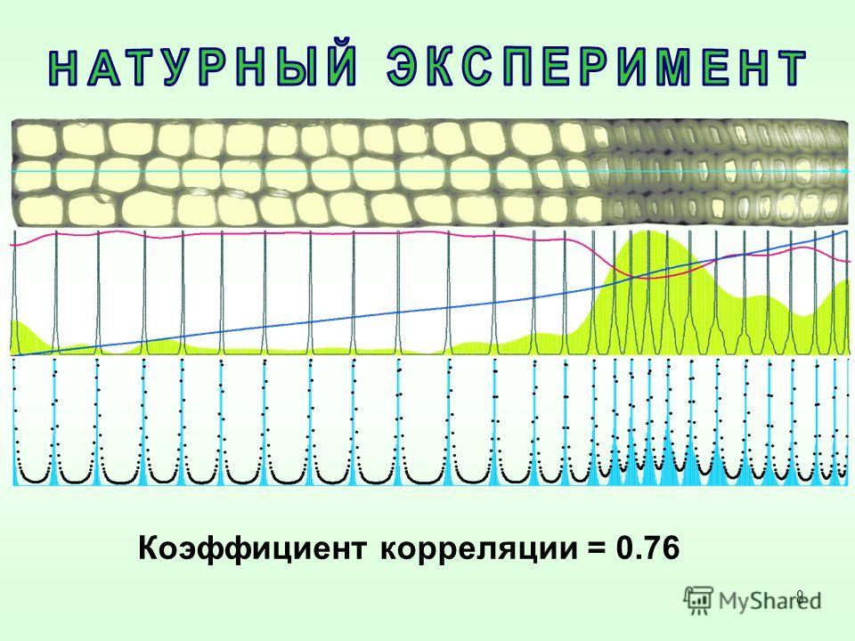 8 Коэффициент корреляции = 0.76