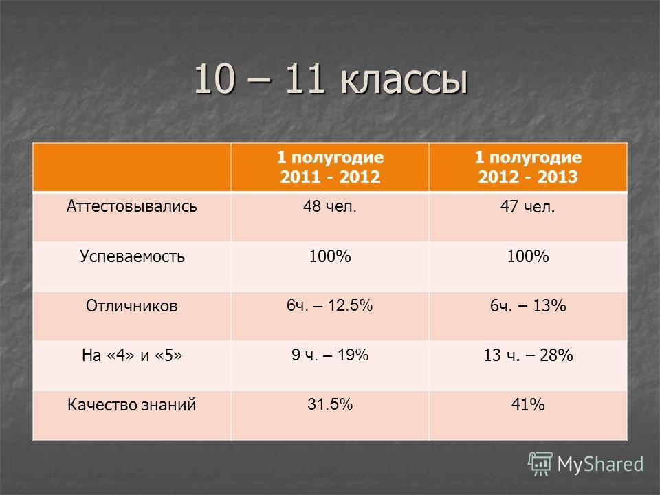 10 – 11 классы 1 полугодие 2011 - 2012 1 полугодие 2012 - 2013 Ат т естовывались 48 чел. 47 чел. Успеваемость100% Отличников 6ч. – 12.5% 6ч. – 13% На «4» и «5» 9 ч. – 19% 13 ч. – 28% Качество знаний 31.5% 41%