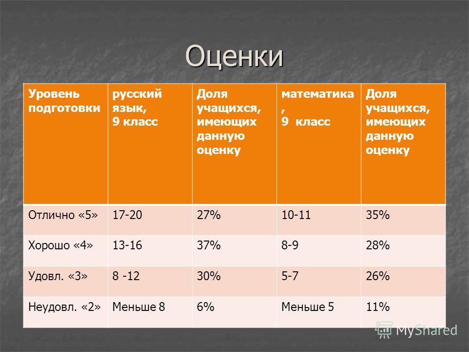 Оценки Уровень подготовки русский язык, 9 класс Доля учащихся, имеющих данную оценку математика, 9 класс Доля учащихся, имеющих данную оценку Отлично «5»17-2027%10-1135% Хорошо «4»13-1637%8-928% Удовл. «3»8 -1230%5-726% Неудовл. «2»Меньше 86%Меньше 5