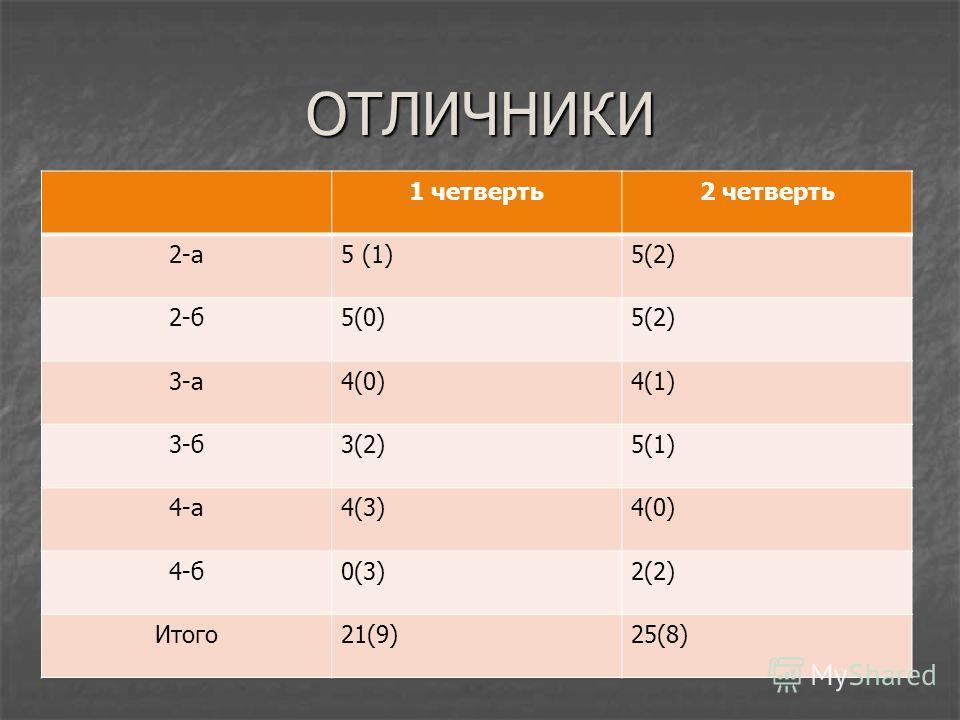 ОТЛИЧНИКИ 1 четверть2 четверть 2-а5 (1)5(2) 2-б5(0)5(2) 3-а4(0)4(1) 3-б3(2)5(1) 4-а4(3)4(0) 4-б0(3)2(2) Итого21(9)25(8)
