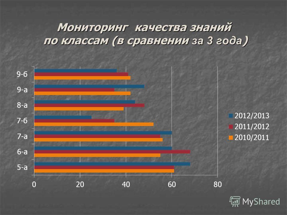 Мониторинг качества знаний по классам (в сравнении за 3 года )