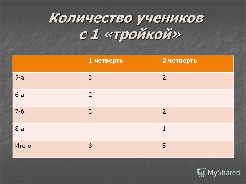 Количество учеников с 1 «тройкой» 1 четверть2 четверть 5-а32 6-а2 7-б32 8-а1 Итого85