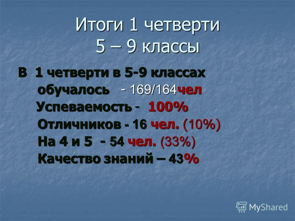 Итоги 1 четверти 5 – 9 классы В 1 четверти в 5-9 классах обучалось - 169/164 чел Успеваемость - 100% Успеваемость - 100% Отличников - 16 чел. ( 10 %) На 4 и 5 - 54 чел. (33%) Качество знаний – 43 %