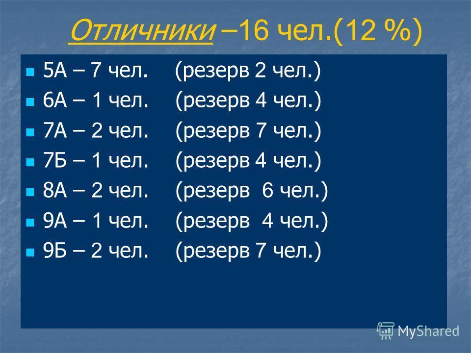 Отличники – 16 чел.( 12 %) 5А – 7 чел. (резерв 2 чел.) 6А – 1 чел. (резерв 4 чел.) 7А – 2 чел. (резерв 7 чел.) 7Б – 1 чел. (резерв 4 чел.) 8А – 2 чел. (резерв 6 чел.) 9А – 1 чел. (резерв 4 чел.) 9Б – 2 чел. (резерв 7 чел.)