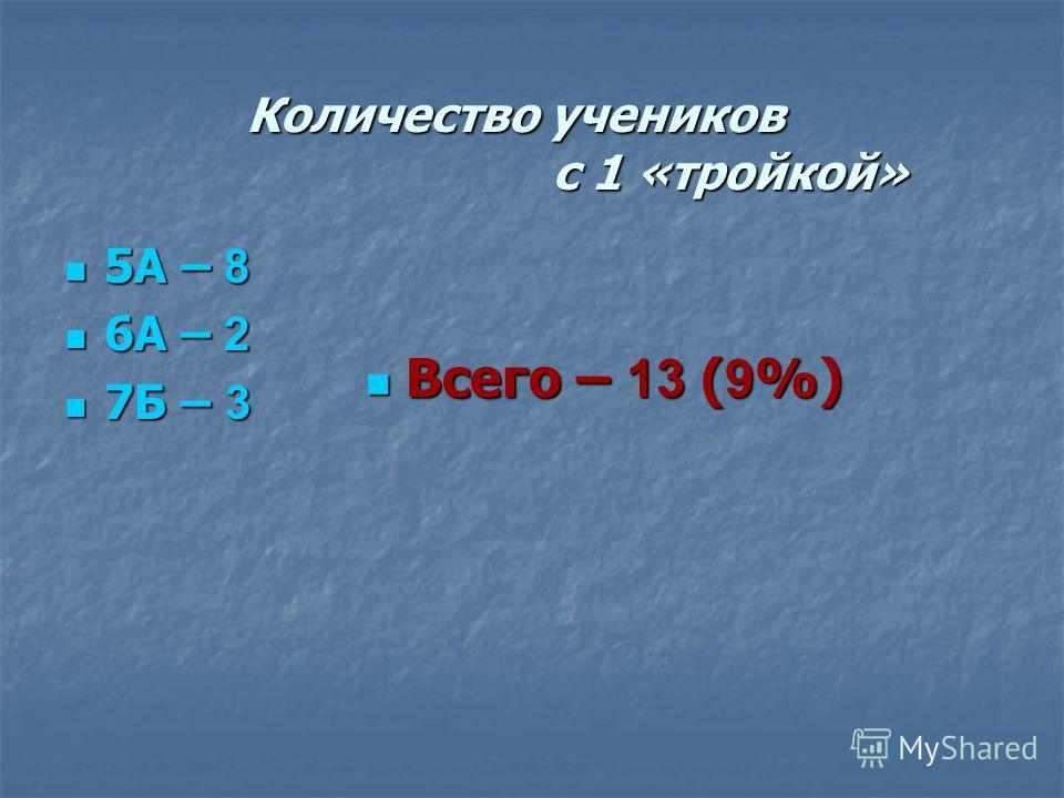 Количество учеников с 1 «тройкой» 5А – 8 5А – 8 6А – 2 6А – 2 7Б – 3 7Б – 3 Всего – 13 ( 9 %) Всего – 13 ( 9 %)
