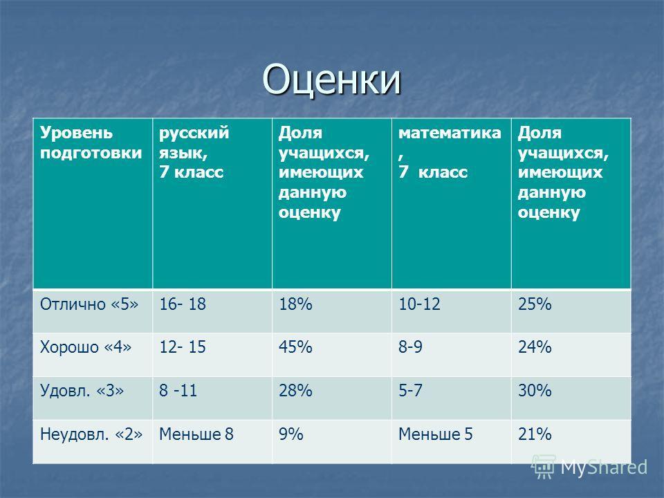 Оценки Уровень подготовки русский язык, 7 класс Доля учащихся, имеющих данную оценку математика, 7 класс Доля учащихся, имеющих данную оценку Отлично «5»16- 1818%10-1225% Хорошо «4»12- 1545%8-924% Удовл. «3»8 -1128%5-730% Неудовл. «2»Меньше 89%Меньше