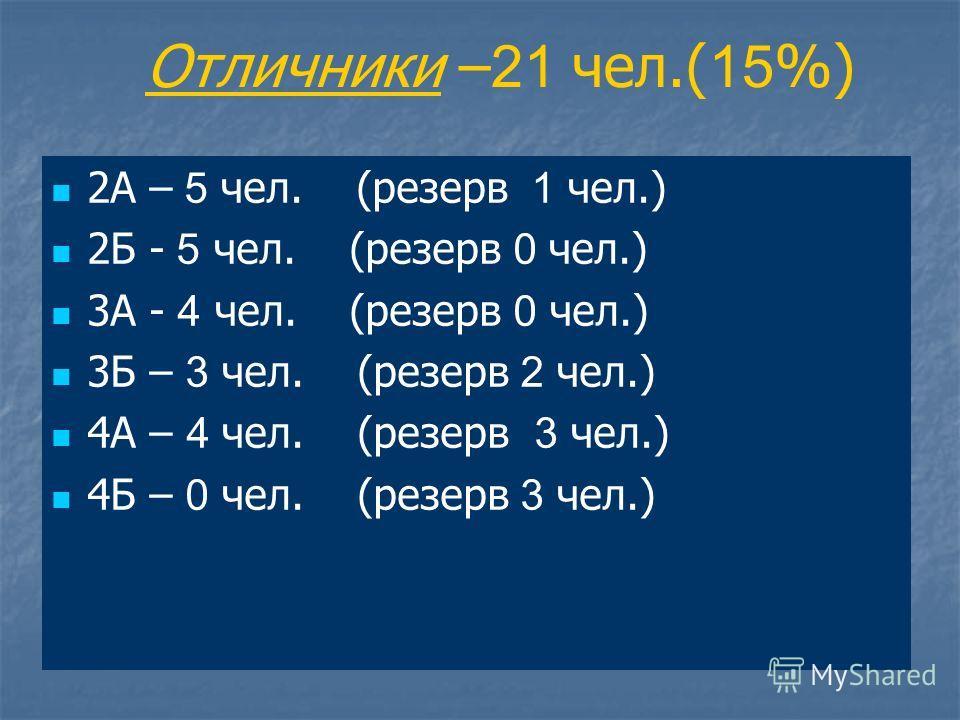Отличники – 21 чел.( 15 %) 2А – 5 чел. (резерв 1 чел.) 2Б - 5 чел. (резерв 0 чел.) 3А - 4 чел. (резерв 0 чел.) 3Б – 3 чел. (резерв 2 чел.) 4А – 4 чел. (резерв 3 чел.) 4Б – 0 чел. (резерв 3 чел.)