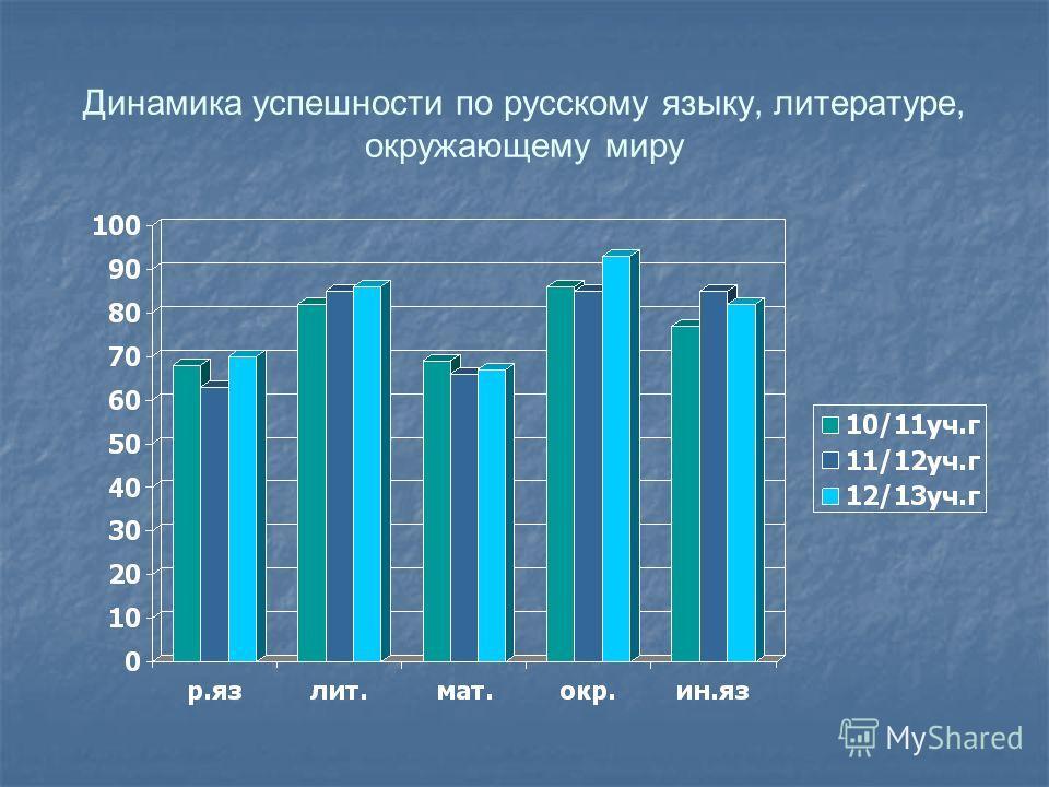 Динамика успешности по русскому языку, литературе, окружающему миру