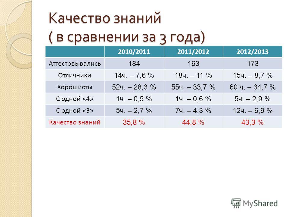 Качество знаний ( в сравнении за 3 года ) 2010/20112011/20122012/2013 Аттестовывались 184163173 Отличники 14ч. – 7,6 %18ч. – 11 %15ч. – 8,7 % Хорошисты 52ч. – 28,3 %55ч. – 33,7 %60 ч. – 34,7 % С одной «4» 1ч. – 0,5 %1ч. – 0,6 %5ч. – 2,9 % С одной «3»