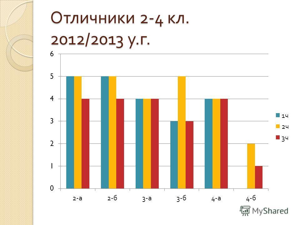 Отличники 2-4 кл. 2012/2013 у. г.