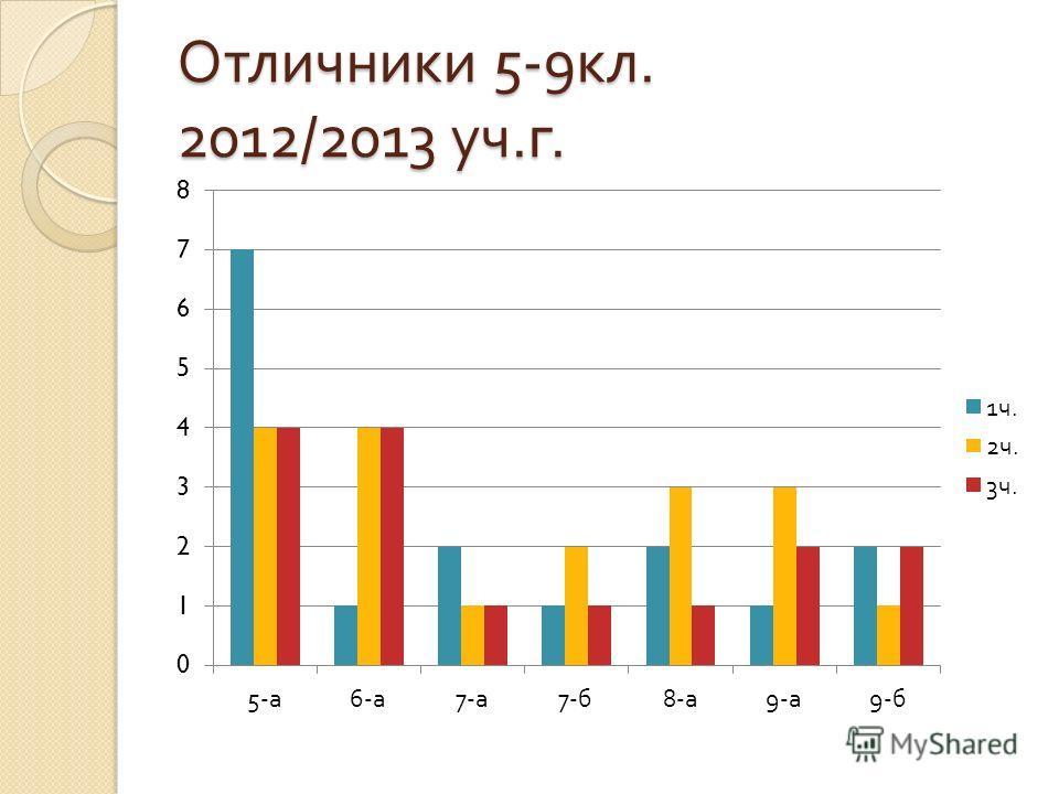 Отличники 5-9 кл. 2012/2013 уч. г.