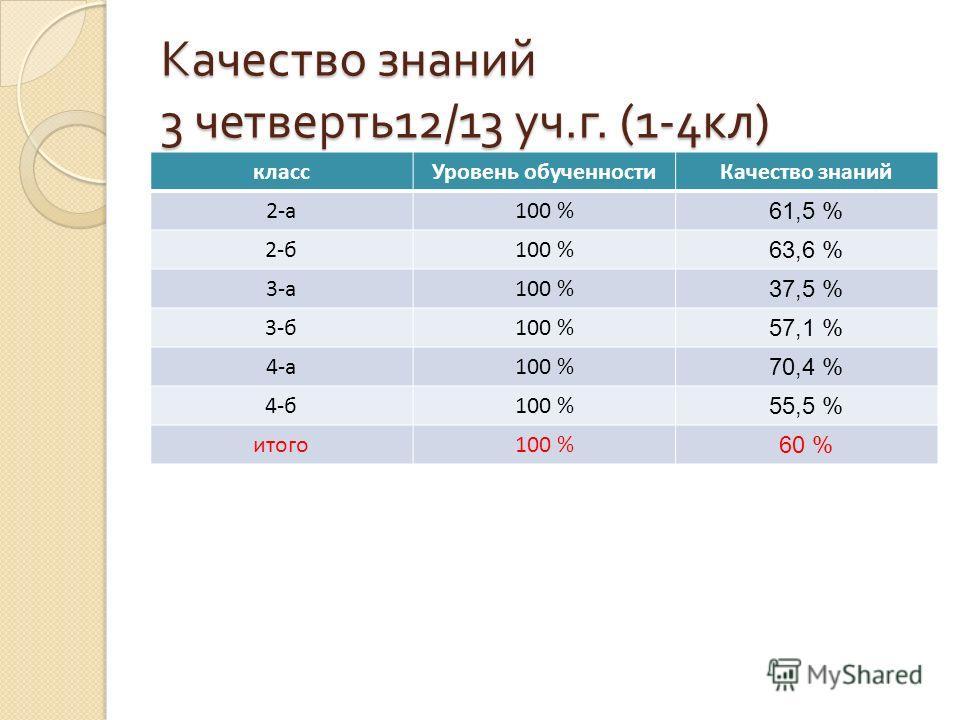 Качество знаний 3 четверть 12/13 уч. г. (1-4 кл ) классУровень обученностиКачество знаний 2-а100 % 61,5 % 2-б100 % 63,6 % 3-а100 % 37,5 % 3-б100 % 57,1 % 4-а100 % 70,4 % 4-б100 % 55,5 % итого100 % 60 %