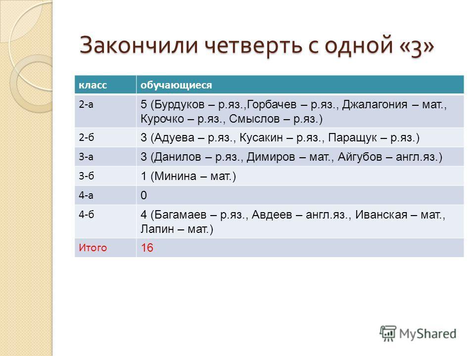 Закончили четверть с одной «3» классобучающиеся 2-а 5 (Бурдуков – р.яз.,Горбачев – р.яз., Джалагония – мат., Курочко – р.яз., Смыслов – р.яз.) 2-б 3 (Адуева – р.яз., Кусакин – р.яз., Паращук – р.яз.) 3-а 3 (Данилов – р.яз., Димиров – мат., Айгубов –