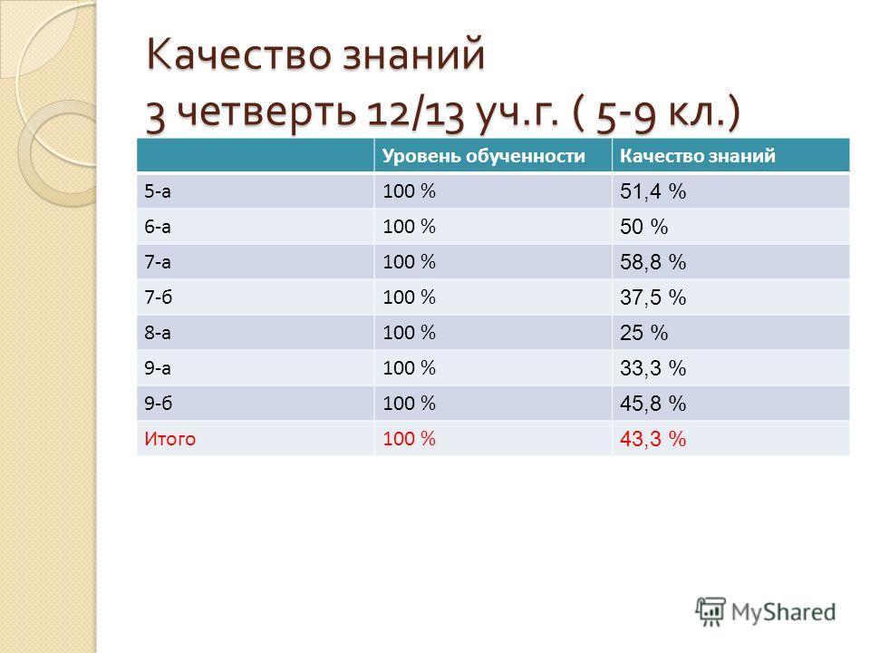 Качество знаний 3 четверть 12/13 уч. г. ( 5-9 кл.) Уровень обученностиКачество знаний 5-а100 % 51,4 % 6-а100 % 50 % 7-а100 % 58,8 % 7-б100 % 37,5 % 8-а100 % 25 % 9-а100 % 33,3 % 9-б100 % 45,8 % Итого100 % 43,3 %