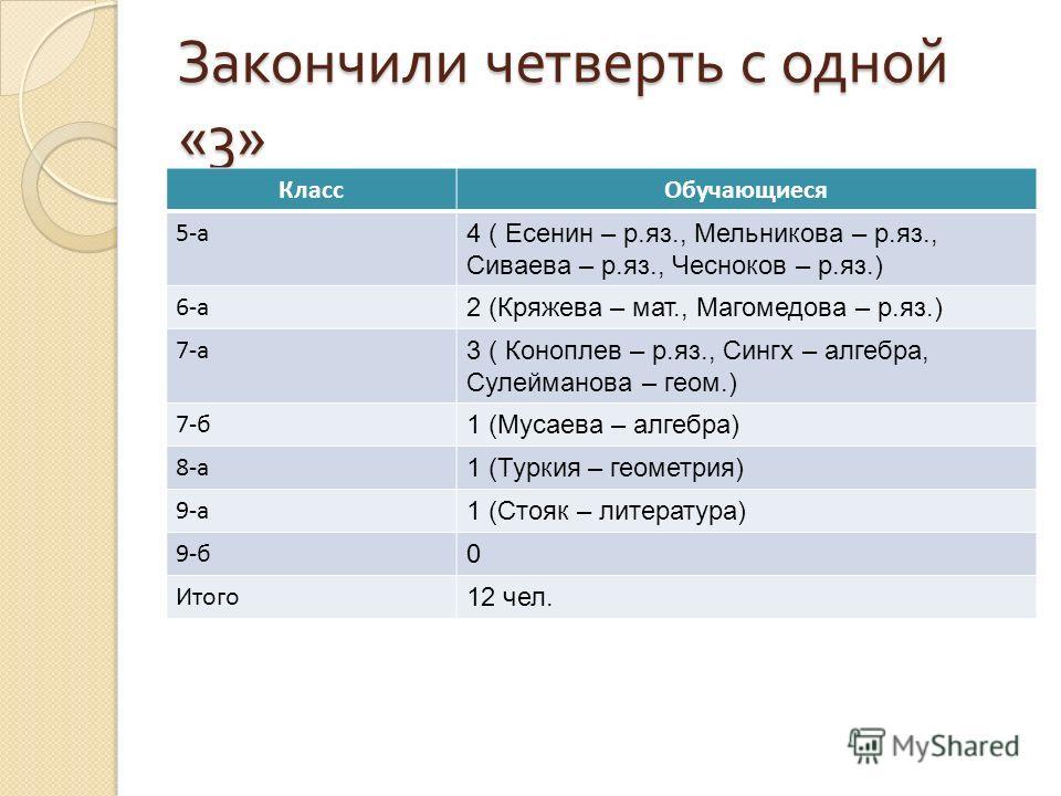 Закончили четверть с одной «3» КлассОбучающиеся 5-а 4 ( Есенин – р.яз., Мельникова – р.яз., Сиваева – р.яз., Чесноков – р.яз.) 6-а 2 (Кряжева – мат., Магомедова – р.яз.) 7-а 3 ( Коноплев – р.яз., Сингх – алгебра, Сулейманова – геом.) 7-б 1 (Мусаева –