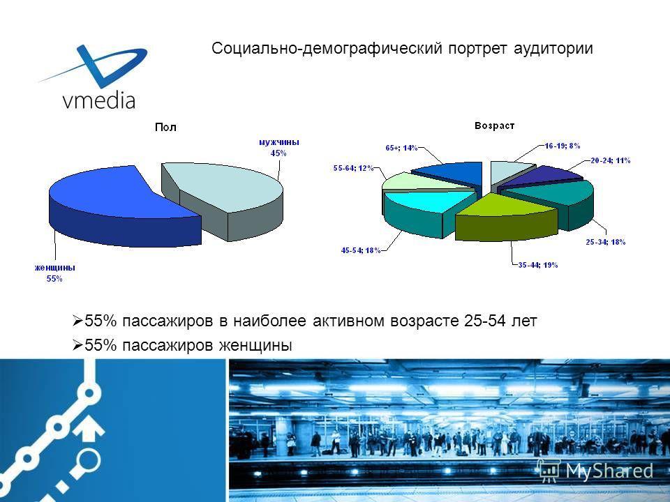 55% пассажиров в наиболее активном возрасте 25-54 лет 55% пассажиров женщины Социально-демографический портрет аудитории