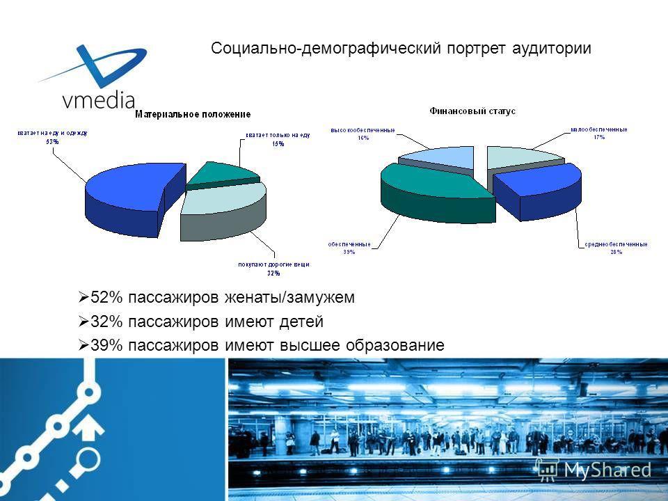 52% пассажиров женаты/замужем 32% пассажиров имеют детей 39% пассажиров имеют высшее образование Социально-демографический портрет аудитории
