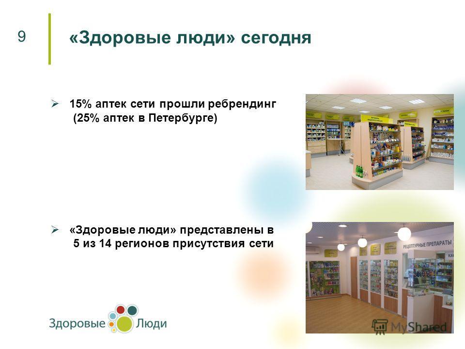 15% аптек сети прошли ребрендинг (25% аптек в Петербурге) «Здоровые люди» представлены в 5 из 14 регионов присутствия сети «Здоровые люди» сегодня 9