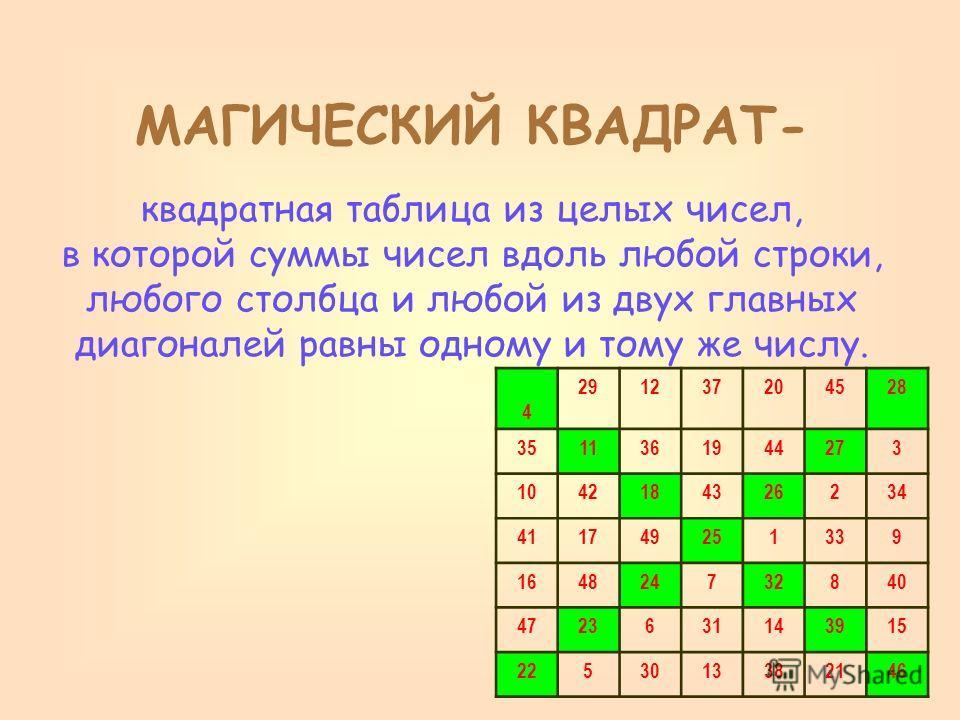 4 291237204528 3511361944273 1042184326234 411749251339 164824732840 4723631143915 2253013382146 МАГИЧЕСКИЙ КВАДРАТ- квадратная таблица из целых чисел, в которой суммы чисел вдоль любой строки, любого столбца и любой из двух главных диагоналей равны