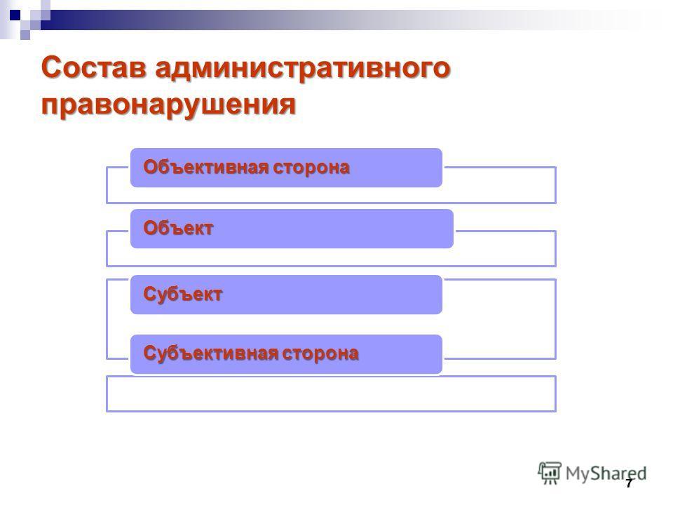 7 Состав административного правонарушения Объективная сторона Объект Субъект Субъективная сторона
