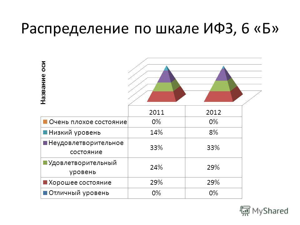 Распределение по шкале ИФЗ, 6 «Б»