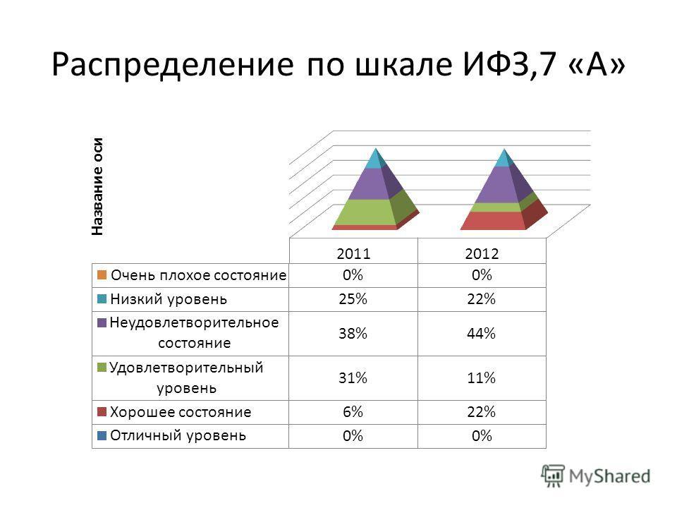 Распределение по шкале ИФЗ,7 «А»