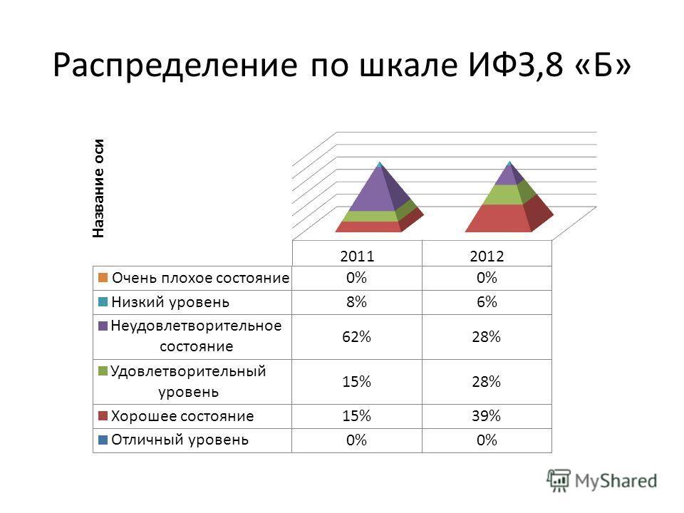 Распределение по шкале ИФЗ,8 «Б»