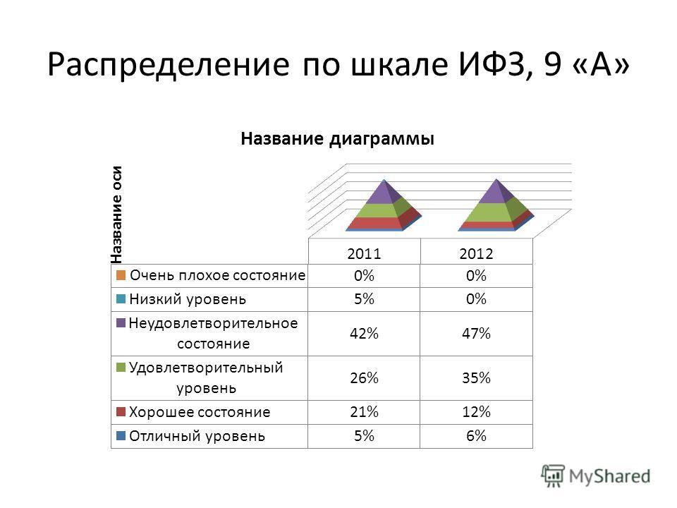 Распределение по шкале ИФЗ, 9 «А»