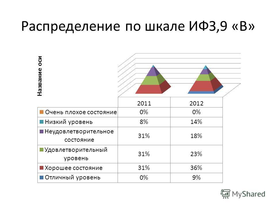 Распределение по шкале ИФЗ,9 «В»