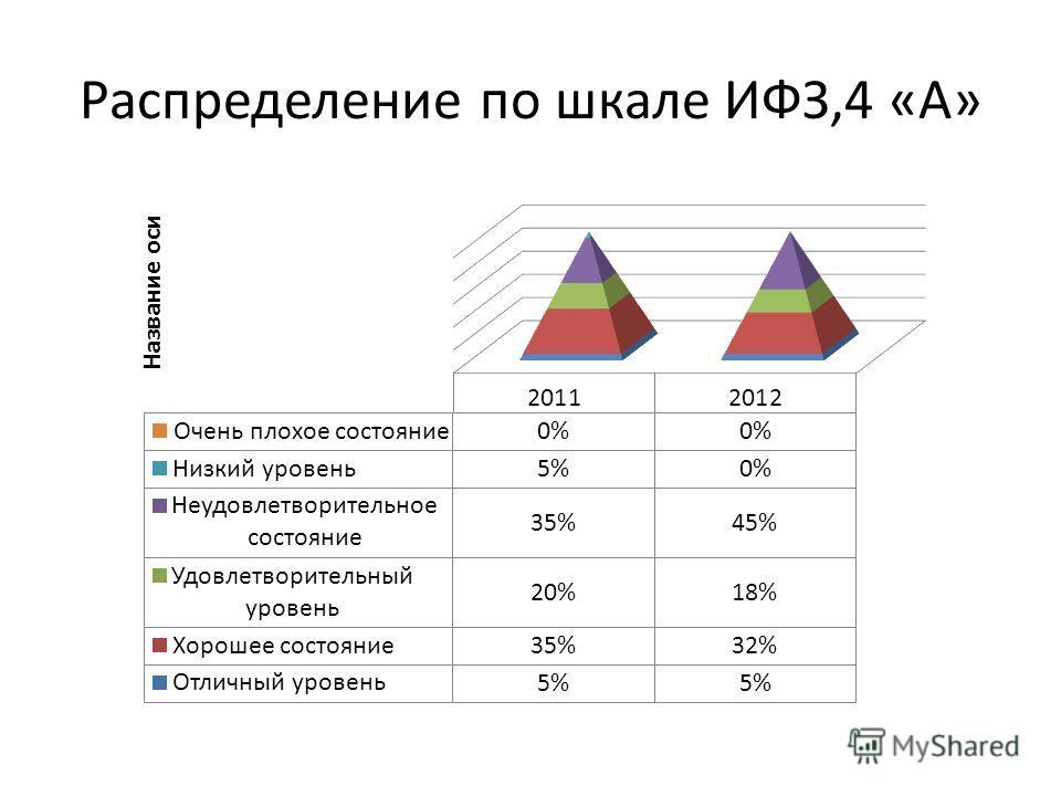 Распределение по шкале ИФЗ,4 «А»