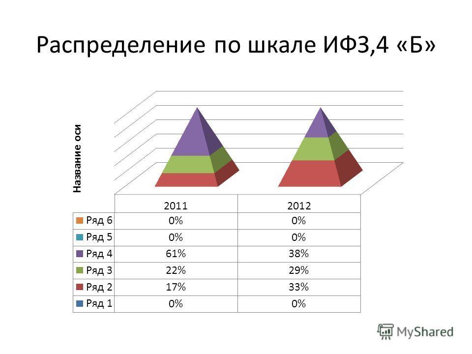 Распределение по шкале ИФЗ,4 «Б»