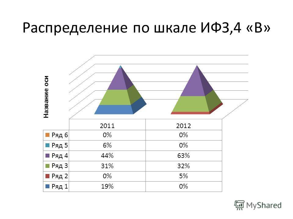 Распределение по шкале ИФЗ,4 «В»