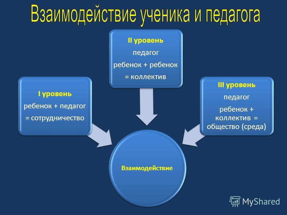 Взаимодействие I уровень ребенок + педагог = сотрудничество II уровень педагог ребенок + ребенок = коллектив III уровень педагог ребенок + коллектив = общество (среда)