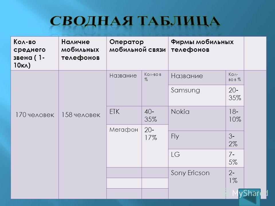 Кол-во среднего звена ( 1- 10кл) Наличие мобильных телефонов Оператор мобильной связи Фирмы мобильных телефонов 170 человек158 человек Название Кол-во в % Название Кол- во в % Samsung20- 35% ЕТК40- 35% Nokia18- 10% Мегафон 20- 17% Fly3- 2% LG7- 5% So