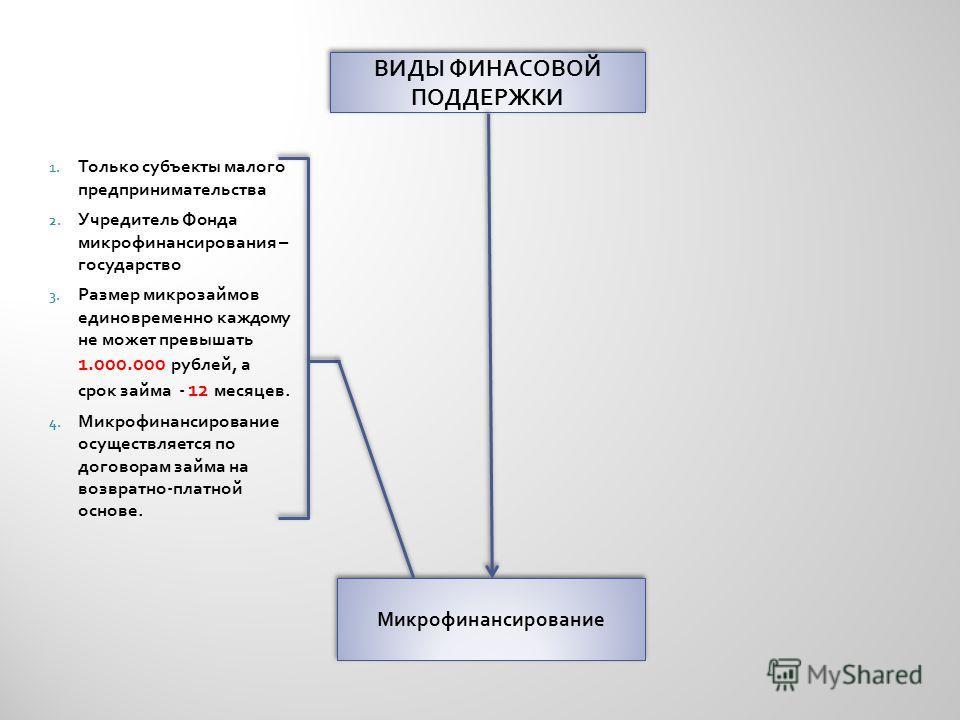 ВИДЫ ФИНАСОВОЙ ПОДДЕРЖКИ Микрофинансирование 1. Только субъекты малого предпринимательства 2. Учредитель Фонда микрофинансирования – государство 3. Размер микрозаймов единовременно каждому не может превышать 1.000.000 рублей, а срок займа - 12 месяце