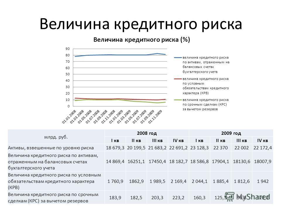 Величина кредитного риска млрд. руб. 2008 год2009 год I квII квIII квIV квI квII квIII квIV кв Активы, взвешенные по уровню риска18 679,320 199,521 683,222 691,223 128,322 37022 00222 172,4 Величина кредитного риска по активам, отраженным на балансов