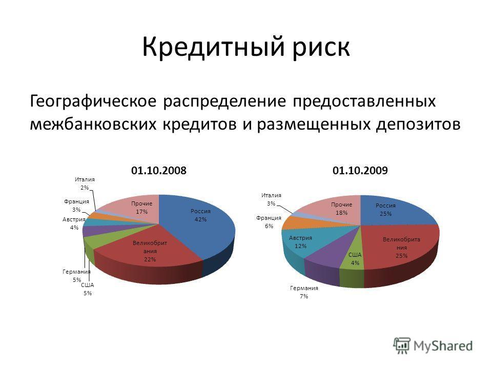 Географическое распределение предоставленных межбанковских кредитов и размещенных депозитов