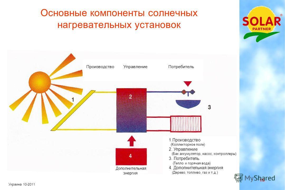 14 Украина 10-2011 Горячее водоснабжение Комнатное отопление или частичное замещение традиционного отопления Технологическое тепло Выработка электроэнергии посредством солнечного тепла Применение солнечных нагревательных установок