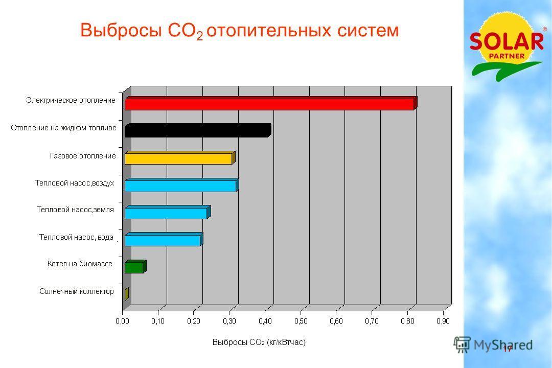 16 Украина 10-2011 Солнечные тепловые установки могут быть совмещены с любыми источниками энергии Нефть Газ Уголь Электричество Биомасса ( древесина, пелет, щепа ) Тепловой насос Блочная котельная